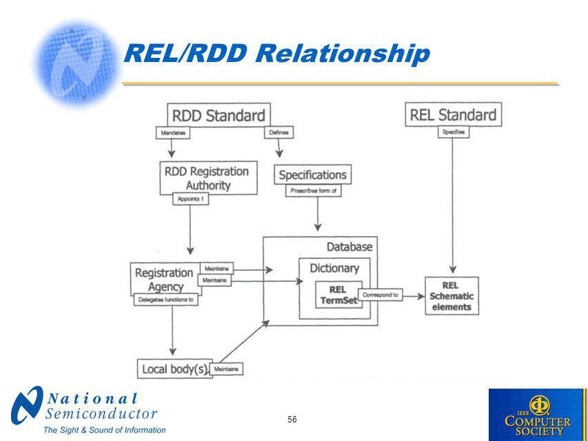 56 REL/RDD Relationship