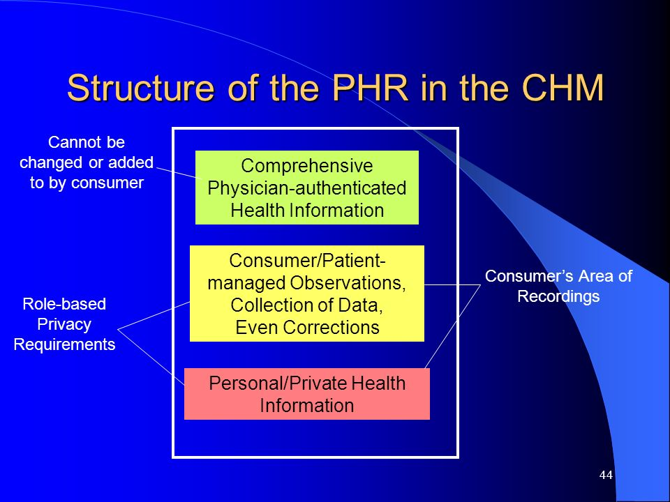 44 Structure of the PHR in the CHM Comprehensive Physician-authenticated Health Information Cannot be changed or added to by consumer Consumer/Patient