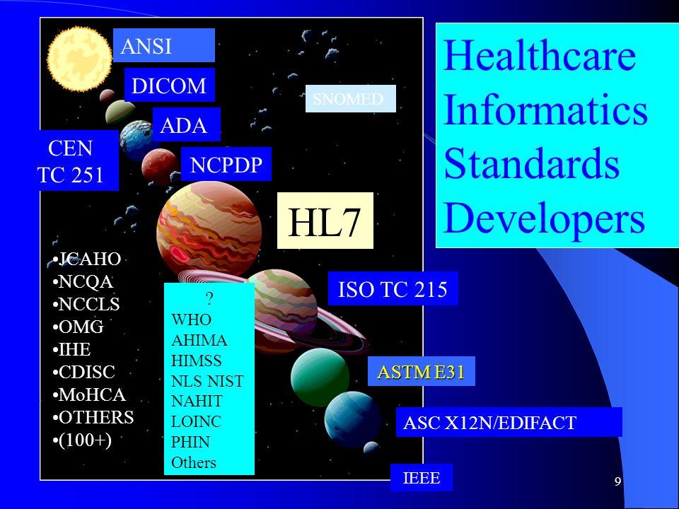 9 HL7 ASTM E31 ISO TC 215 ASC X12N/EDIFACT IEEE NCPDP CEN TC 251 ADA Healthcare Informatics Standards Developers DICOM SNOMED JCAHO NCQA NCCLS OMG IHE