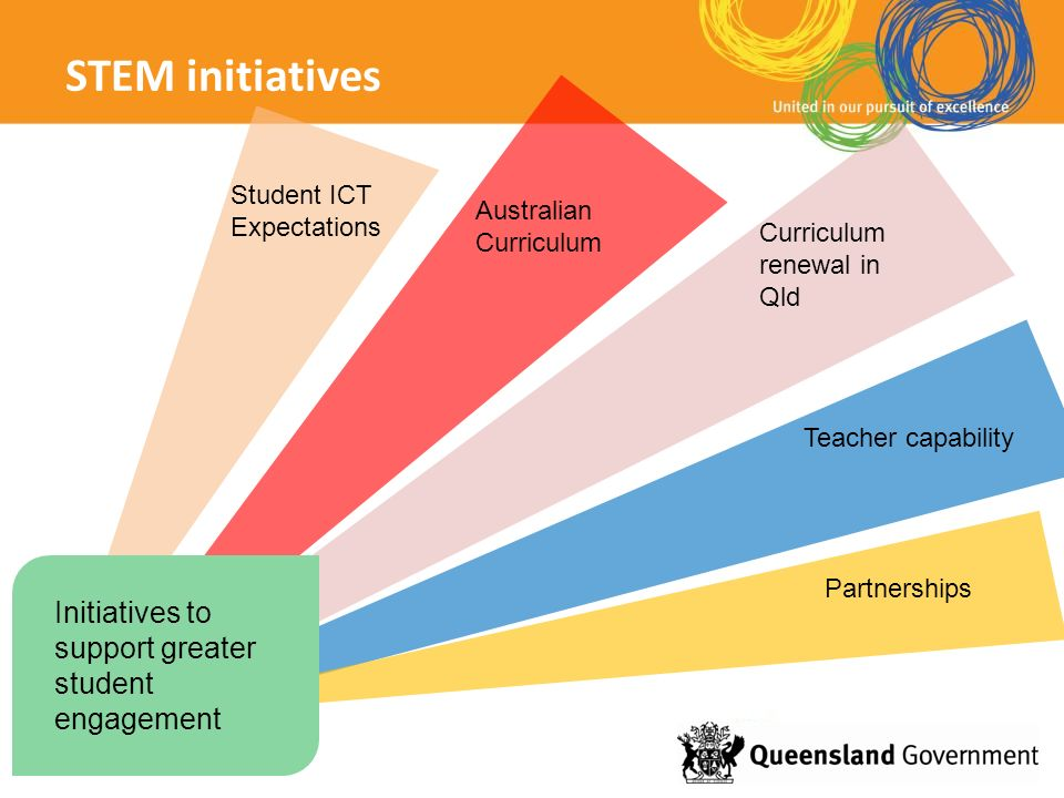 STEM initiatives Australian Curriculum Student ICT Expectations Teacher capability Partnerships Curriculum renewal in Qld Initiatives to support great