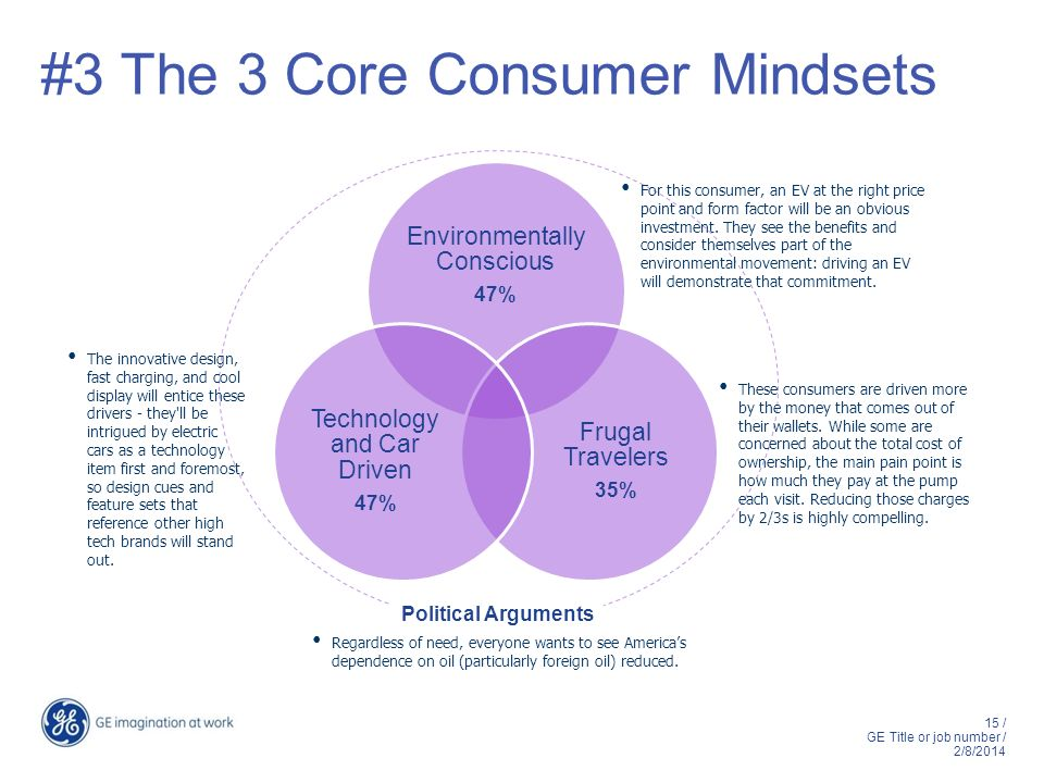 15 / GE Title or job number / 2/8/2014 #3 The 3 Core Consumer Mindsets Environmentally Conscious 47% Frugal Travelers 35% Technology and Car Driven 47