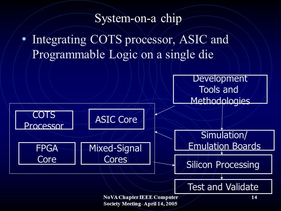 NoVA Chapter IEEE Computer Society Meeting- April 14, 2005 14 System-on-a chip Integrating COTS processor, ASIC and Programmable Logic on a single die COTS Processor ASIC Core FPGA Core Mixed-Signal Cores Development Tools and Methodologies Simulation/ Emulation Boards Silicon Processing Test and Validate