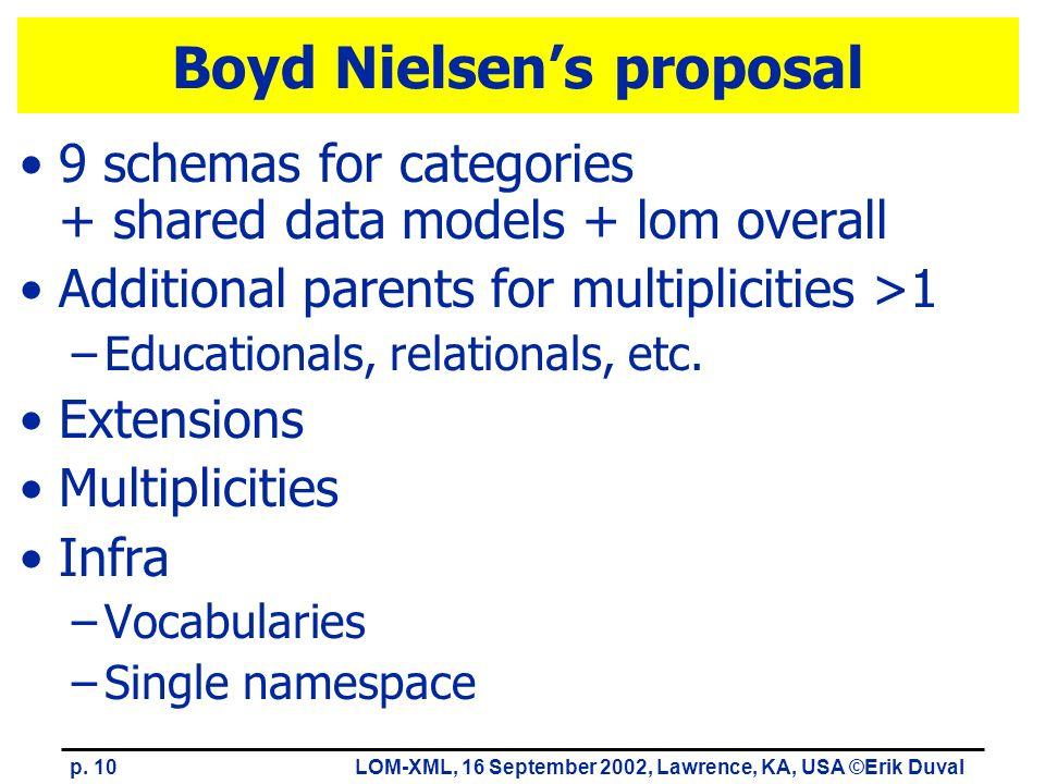 p. 10LOM-XML, 16 September 2002, Lawrence, KA, USA ©Erik Duval Boyd Nielsens proposal 9 schemas for categories + shared data models + lom overall Addi