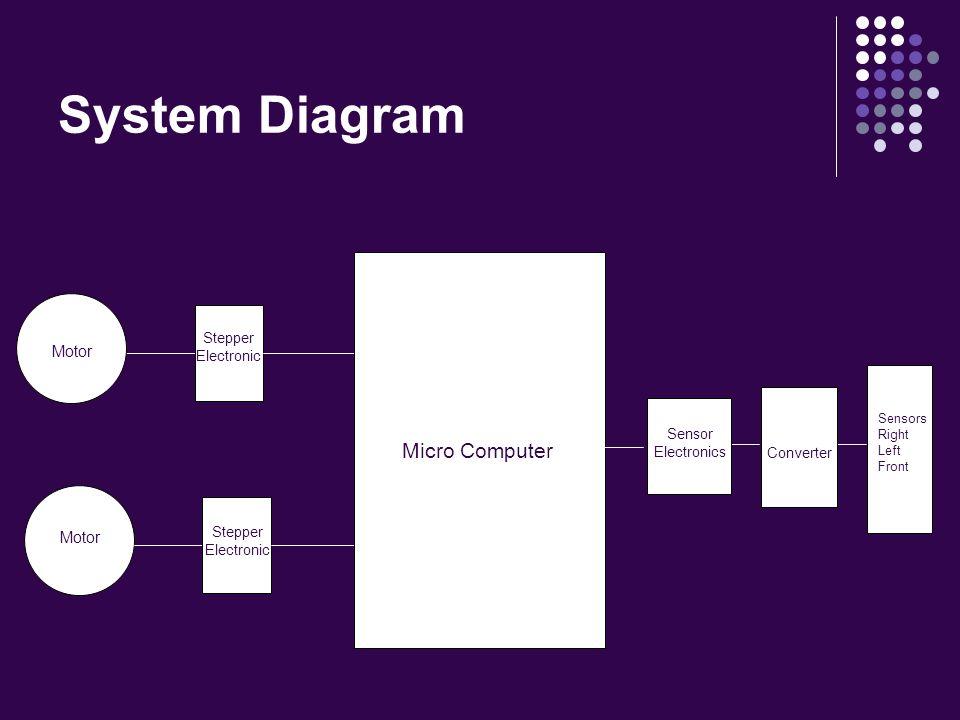 System Diagram Motor Stepper Electronic Micro Computer Sensor Electronics Sensors Right Left Front A/D Converter
