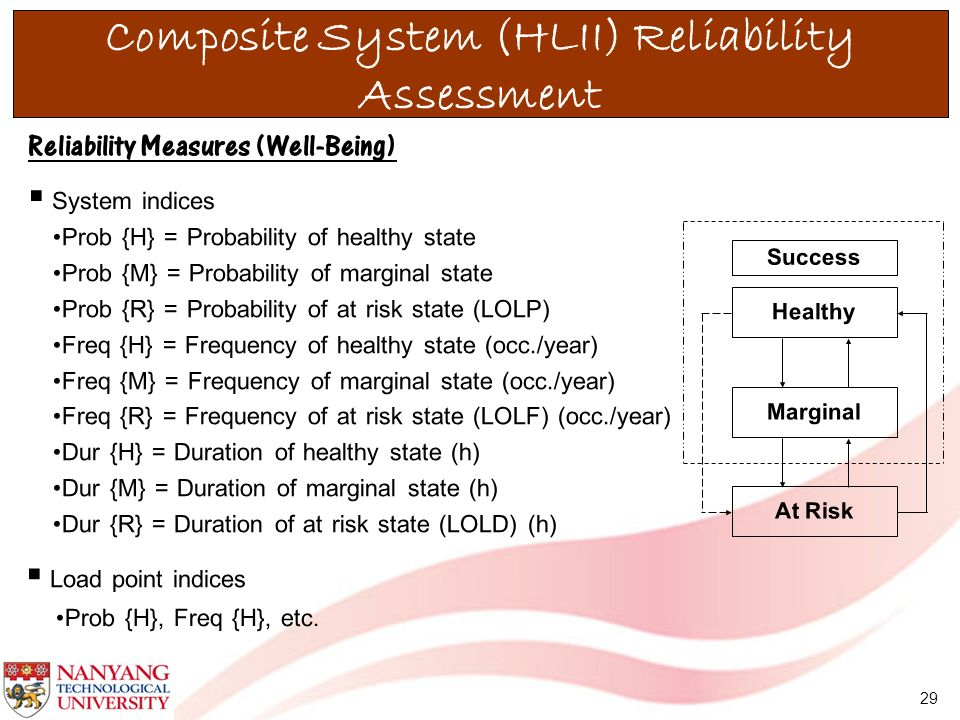 29 Reliability Measures (Well-Being) System indices Load point indices Healthy Marginal At Risk Success Composite System (HLII) Reliability Assessment