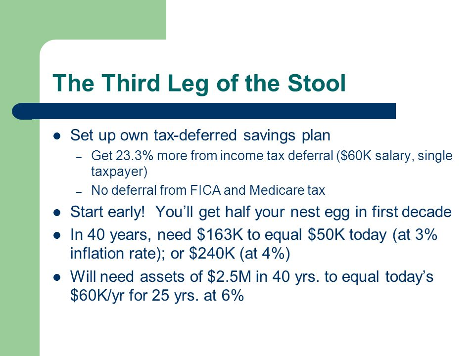 The Third Leg of the Stool Set up own tax-deferred savings plan – Get 23.3% more from income tax deferral ($60K salary, single taxpayer) – No deferral from FICA and Medicare tax Start early.