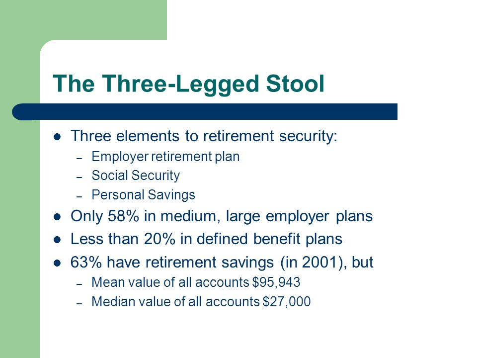 The Three-Legged Stool Three elements to retirement security: – Employer retirement plan – Social Security – Personal Savings Only 58% in medium, large employer plans Less than 20% in defined benefit plans 63% have retirement savings (in 2001), but – Mean value of all accounts $95,943 – Median value of all accounts $27,000