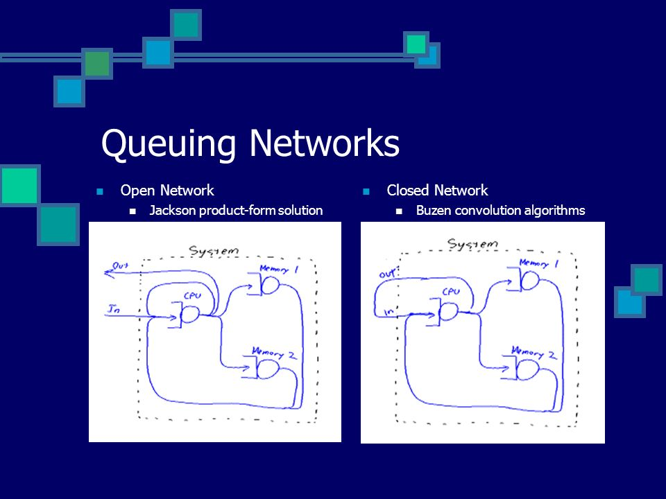 Queuing Networks Open Network Jackson product-form solution Closed Network Buzen convolution algorithms