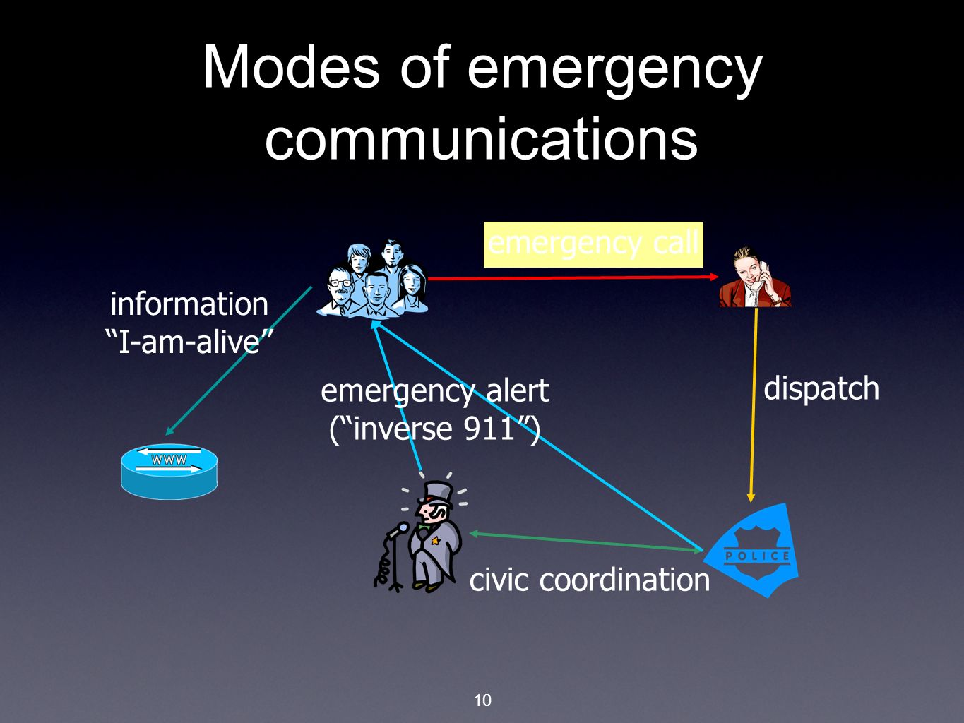 10 Modes of emergency communications emergency call civic coordination emergency alert (inverse 911) dispatch information I-am-alive