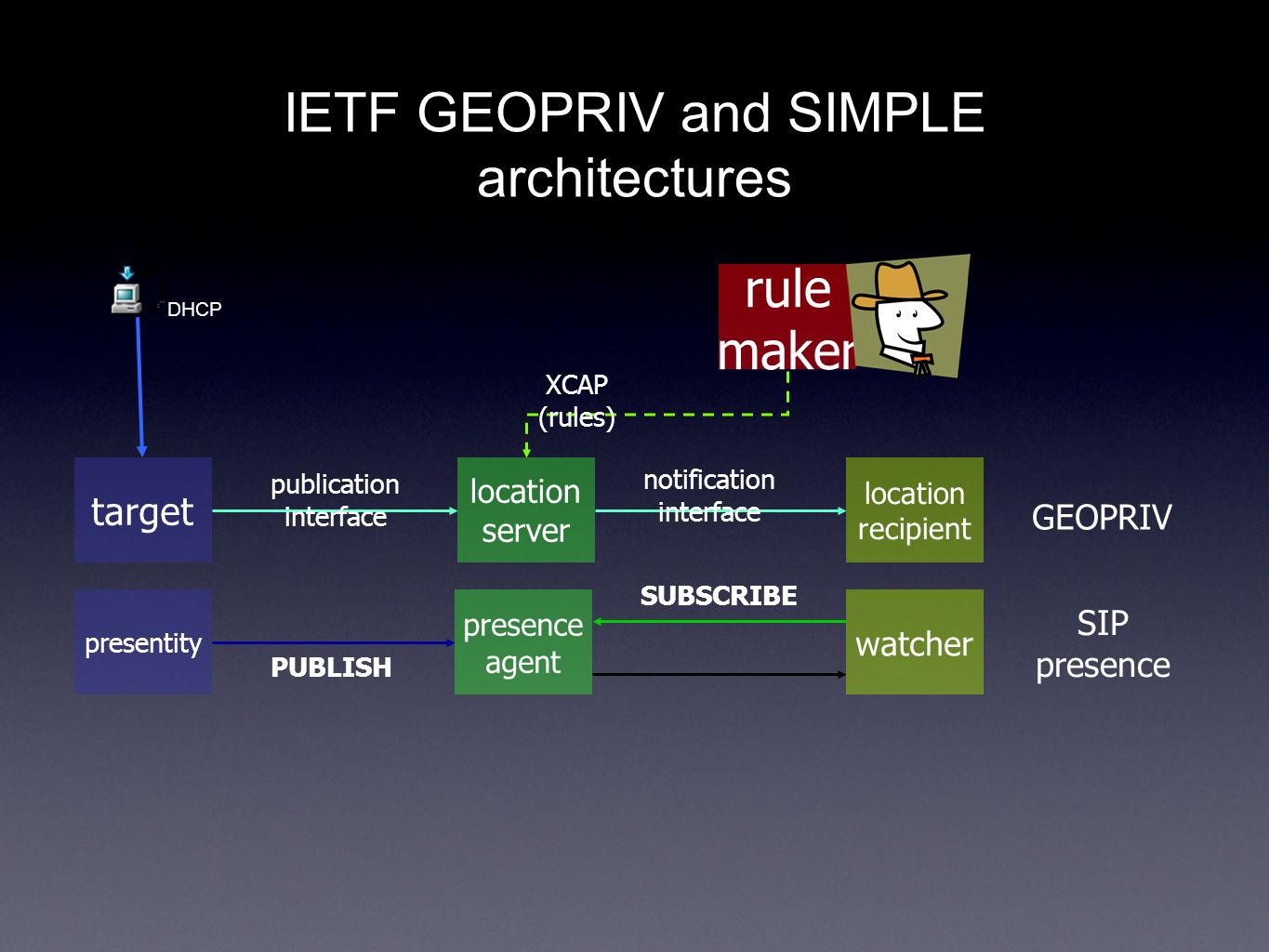 IETF GEOPRIV and SIMPLE architectures target location server location recipient rule maker presentity presence agent watcher GEOPRIV SIP presence PUBLISH SUBSCRIBE publication interface notification interface XCAP (rules) DHCP