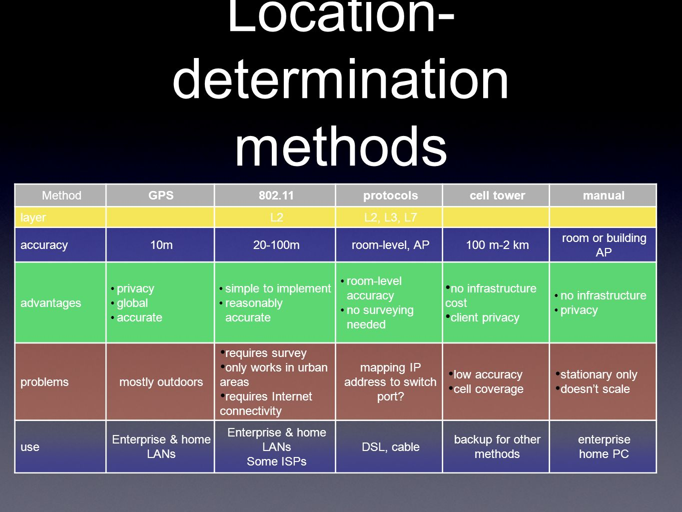 Location- determination methods MethodGPS802.11protocolscell towermanual layerL2L2, L3, L7 accuracy10m20-100mroom-level, AP100 m-2 km room or building AP advantages privacy global accurate simple to implement reasonably accurate room-level accuracy no surveying needed no infrastructure cost client privacy no infrastructure privacy problemsmostly outdoors requires survey only works in urban areas requires Internet connectivity mapping IP address to switch port.