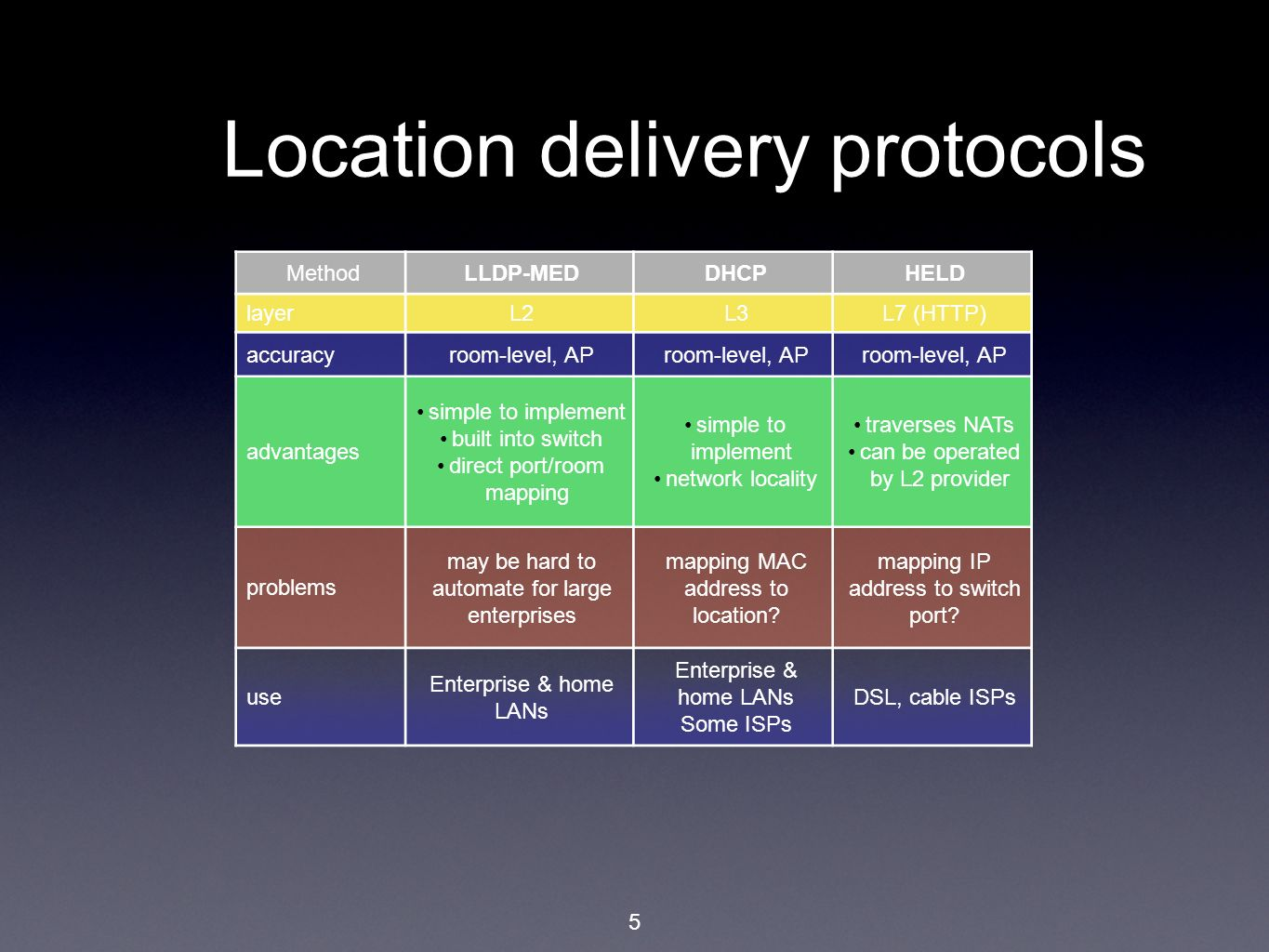 5 Location delivery protocols MethodLLDP-MEDDHCPHELD layerL2L3L7 (HTTP) accuracyroom-level, AP advantages simple to implement built into switch direct port/room mapping simple to implement network locality traverses NATs can be operated by L2 provider problems may be hard to automate for large enterprises mapping MAC address to location.