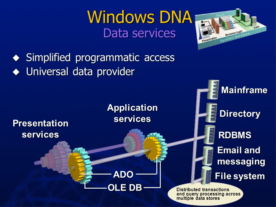 IIS Write business logic as COM components MTS MSMQ Web Web Transaction Transaction Queuing Queuing Security Security Integrated Integrated Windows DN