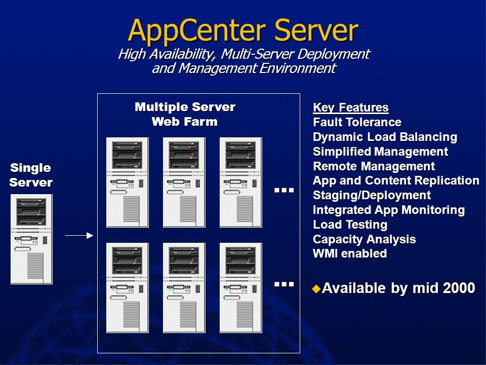 Host Integration Server OS/390, OS/400, UNIX VSAM, DB2, Oracle, Sybase CICS, IMS, MQSeries, Terminal Apps Application Integration APPC, CLI-C, DPL LU0