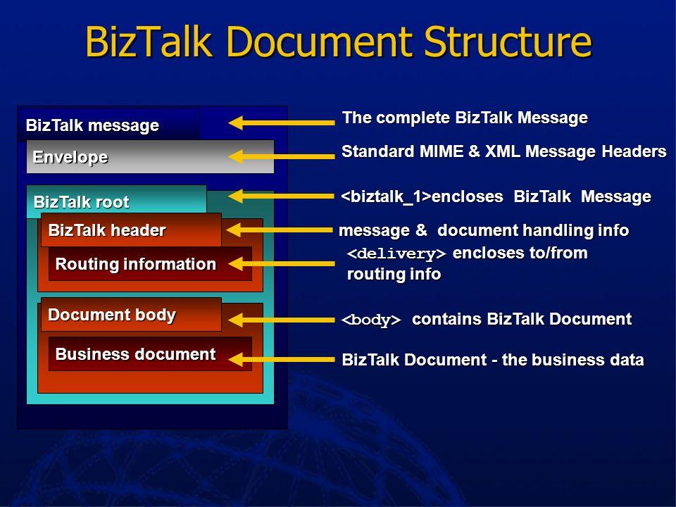 LOBSQLServer Single MTS TX Context Doing BizTalk With Windows DNA COM Business Logic Components DCOM or DCOM Connector ADO CIPM HTTPIIS SMTPExchange H