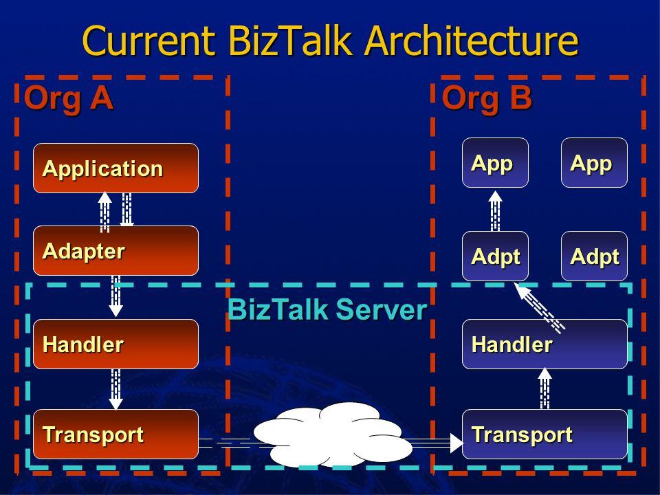 BizTalk Document Structure BizTalk message BizTalk root BizTalk header Document body Business document Routing information Envelope BizTalk Document -