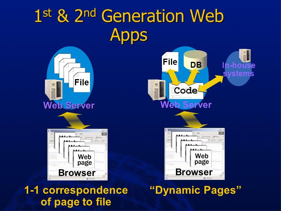 Agenda DNA Explored DNA Explored Site Server Site Server XML & BizTalk Server XML & BizTalk Server Web Services Web Services