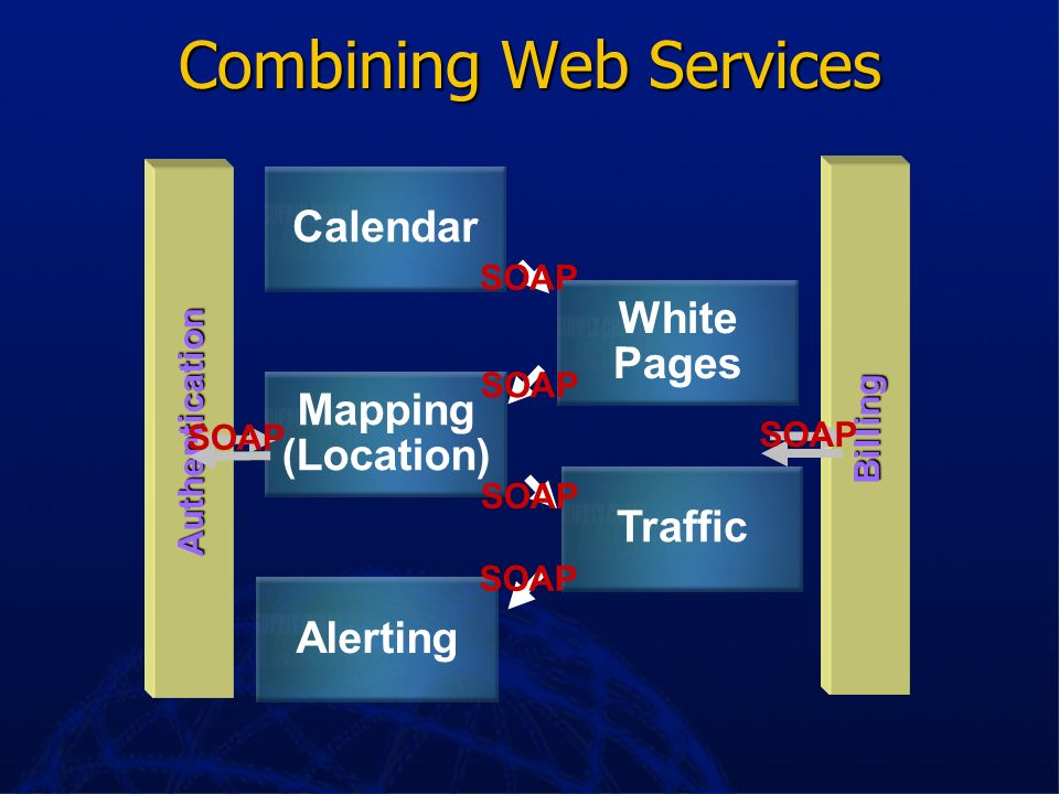 Some Web Service Scenarios Search engine enables you to program it without a browser Search engine enables you to program it without a browser Travel