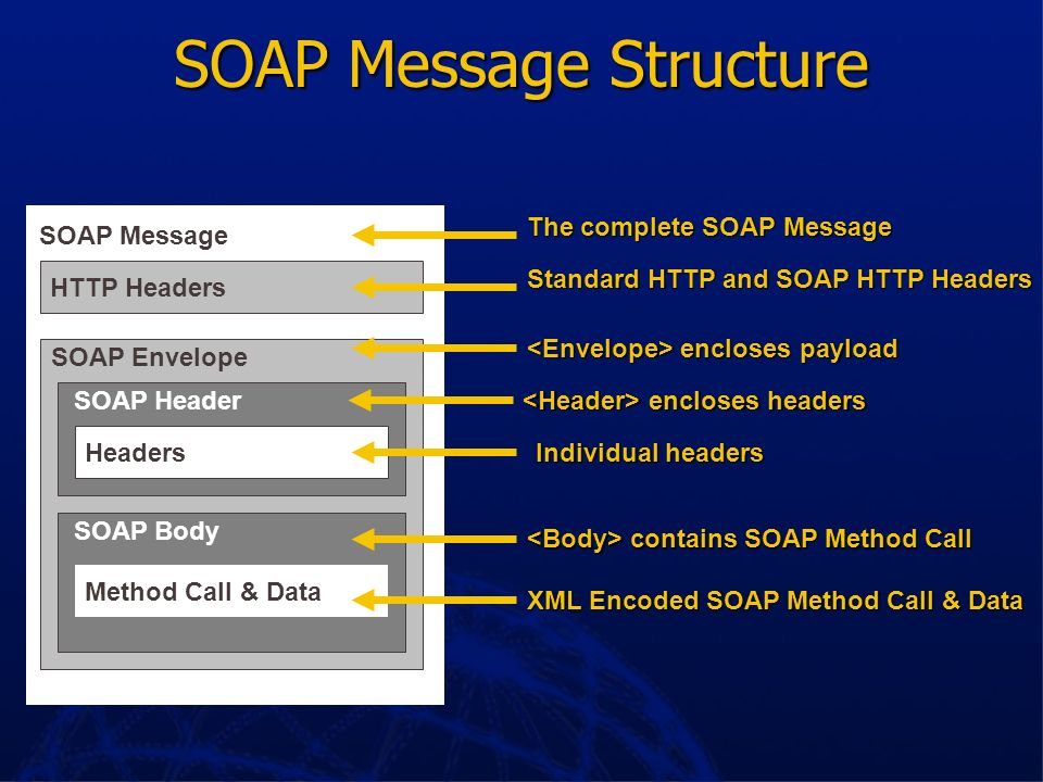 What SOAP Is Designed to perform Web method invocations Designed to perform Web method invocations OS, object model, language agnostic OS, object mode