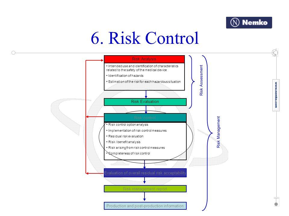 Risk Analysis Risk Evaluation Risk control Risk control option analysis Implementation of risk control measures Residual risk evaluation Risk / benefi