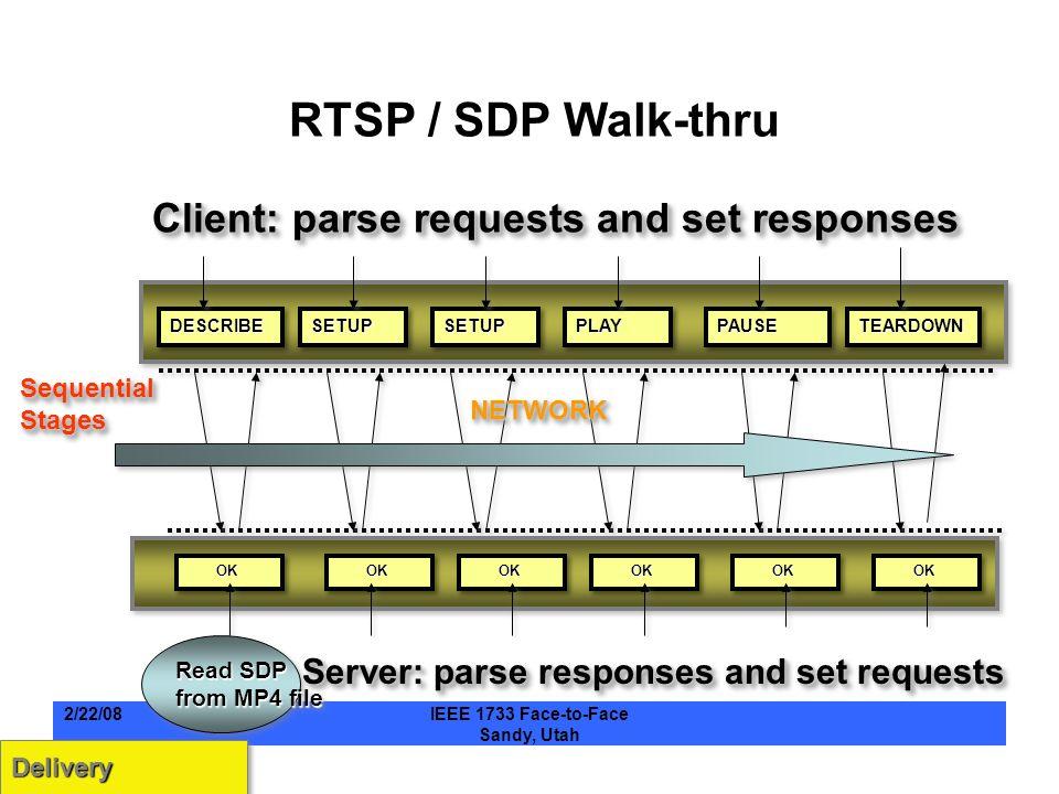 RTSP / SDP Walk-thru SETUPSETUPDESCRIBEDESCRIBESETUPSETUPTEARDOWNTEARDOWNPAUSEPAUSEPLAYPLAY OK OK NETWORKNETWORK Read SDP from MP4 file Read SDP from