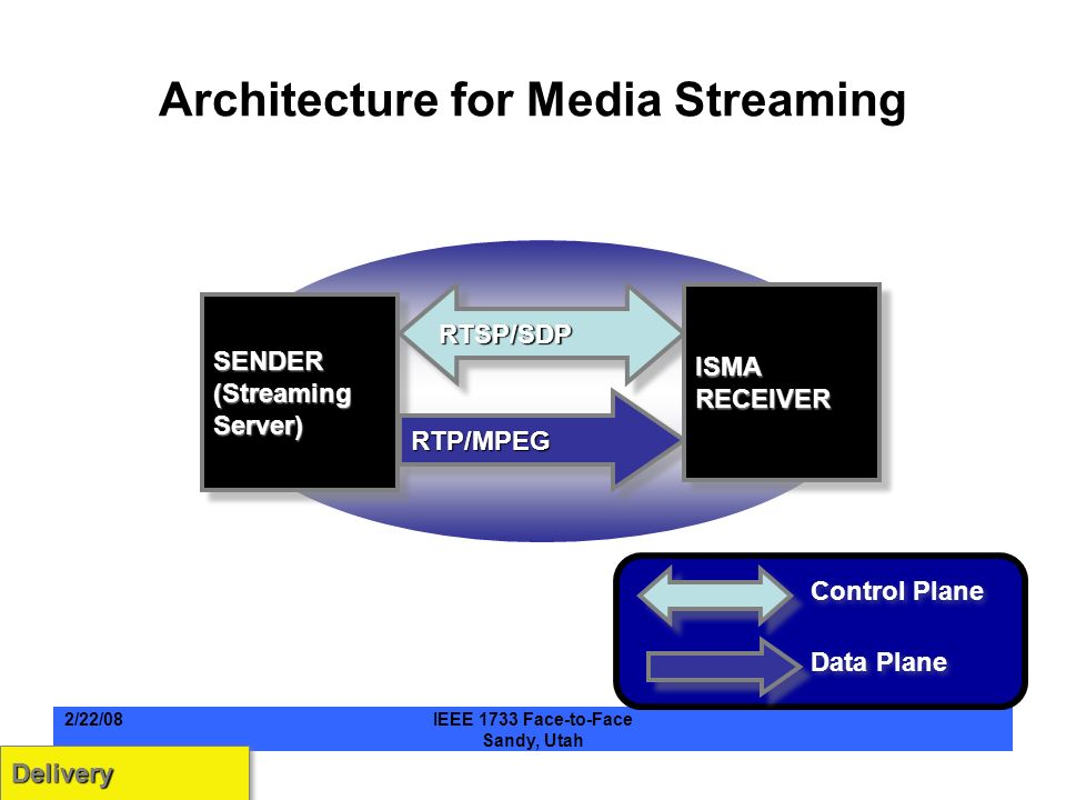 Architecture for Media Streaming SENDER(StreamingServer)SENDER(StreamingServer) RTSP/SDPRTSP/SDP RTP/MPEGRTP/MPEG Control Plane Data Plane ISMARECEIVERISMARECEIVER DeliveryDelivery 2/22/08IEEE 1733 Face-to-Face Sandy, Utah