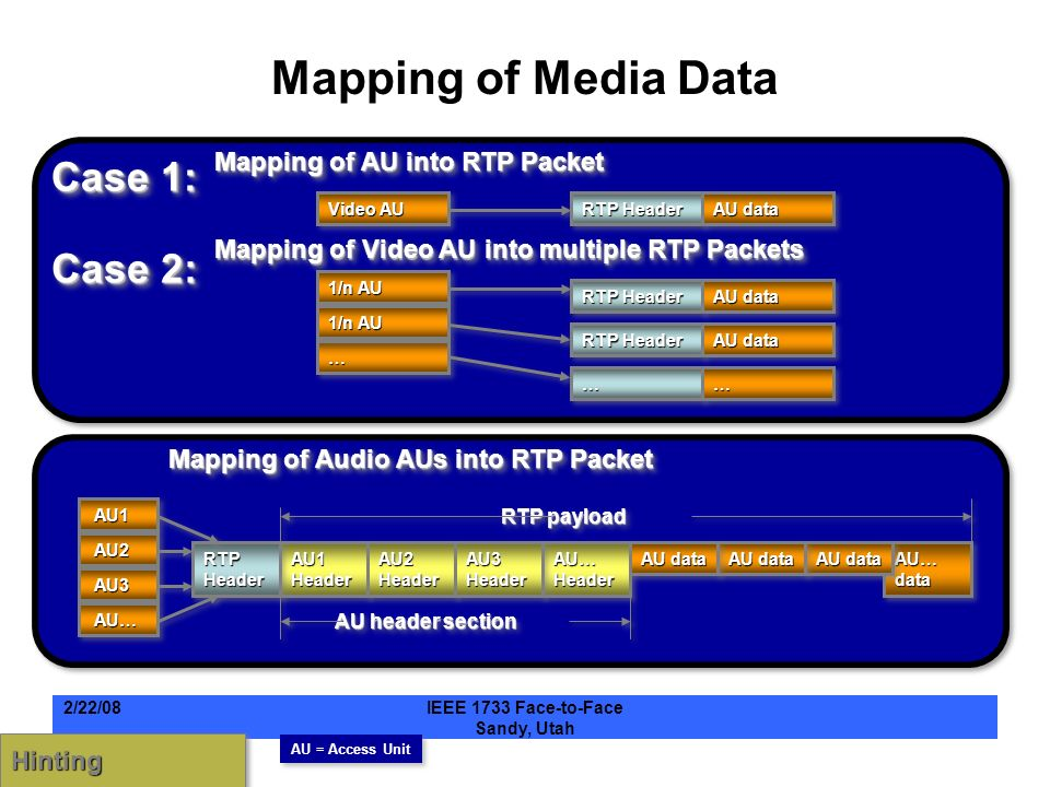 Mapping of Media Data Video AU RTP Header AU data RTP Header AU data 1/n AU …… ………… AU1 AU1 AU2 AU2 AU3 AU3 AU… AU… AU1 Header RTP Header AU2 Header AU… Header AU3 Header AU… data AU data AU header section RTP payload Mapping of AU into RTP Packet Mapping of Video AU into multiple RTP Packets Mapping of Audio AUs into RTP Packet AU = Access Unit HintingHinting Case 1: Case 2: 2/22/08IEEE 1733 Face-to-Face Sandy, Utah