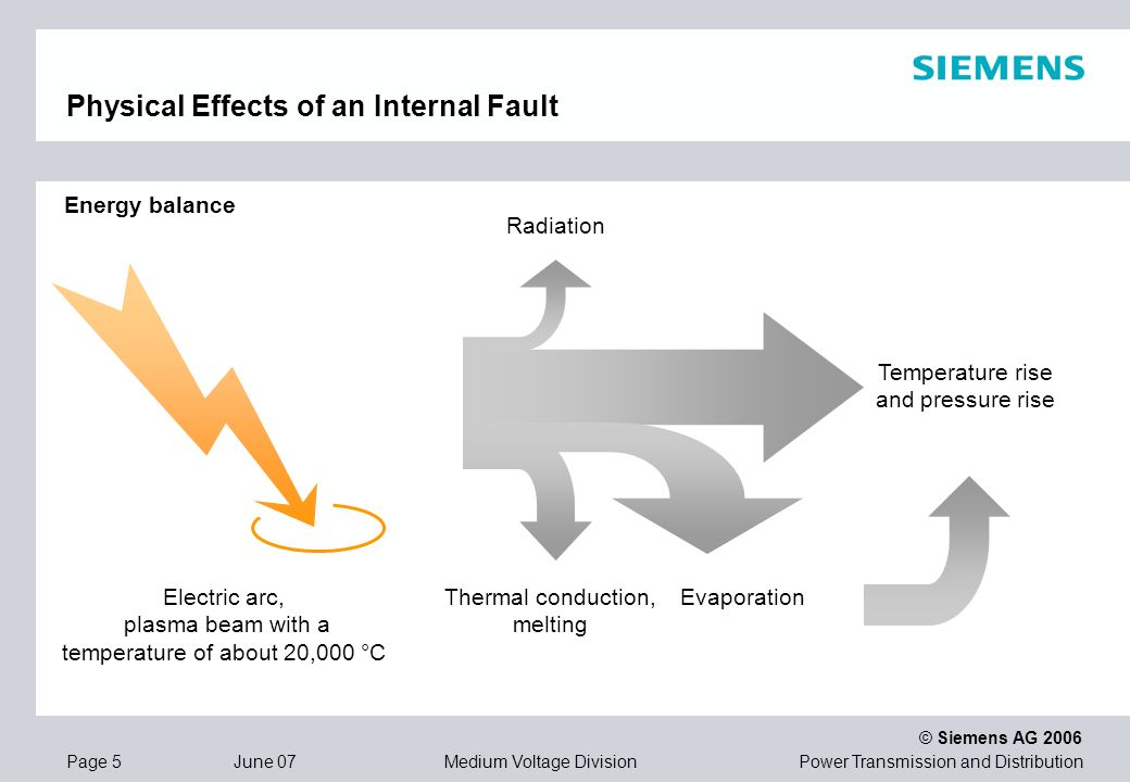 Power Transmission and Distribution © Siemens AG 2006 Page 5 June 07 Medium Voltage Division Physical Effects of an Internal Fault Temperature rise an