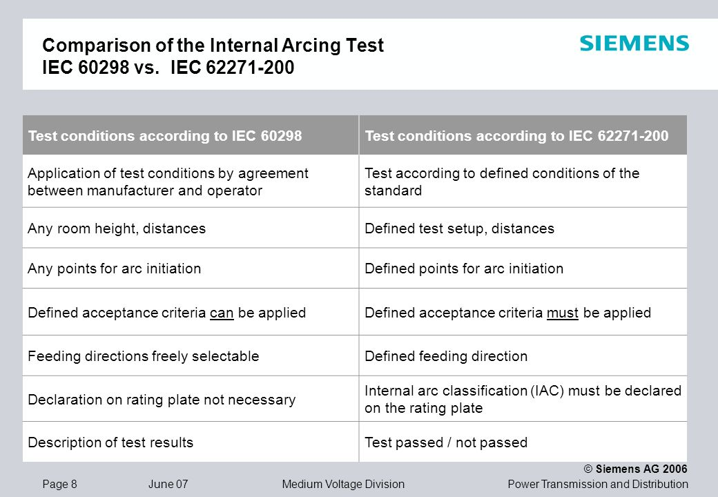 Power Transmission and Distribution © Siemens AG 2006 Page 8 June 07 Medium Voltage Division Comparison of the Internal Arcing Test IEC 60298 vs. IEC