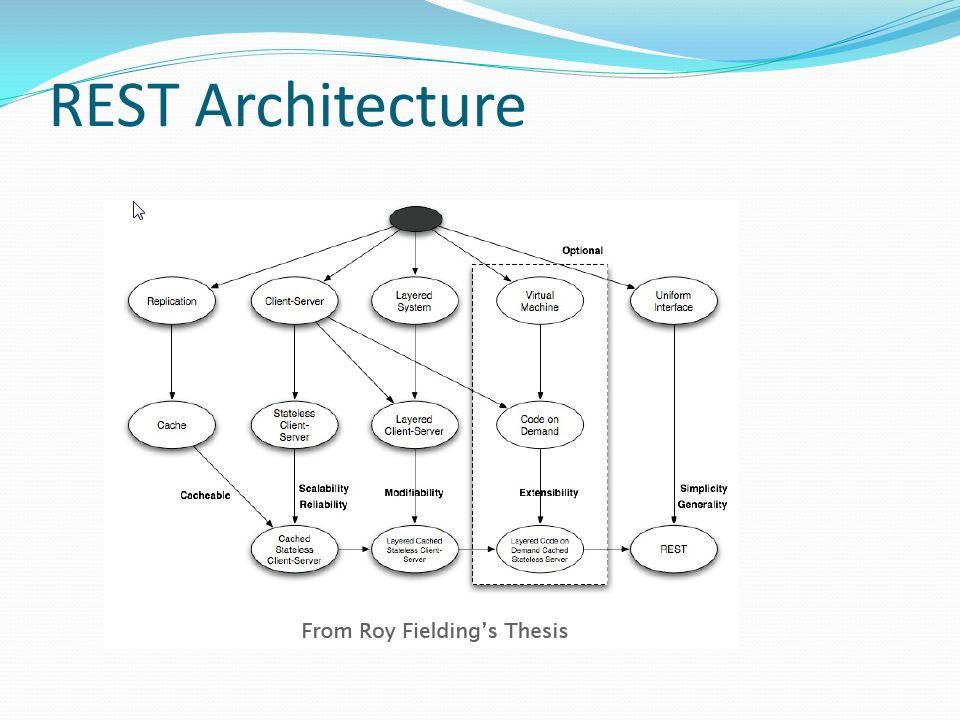 REST Architecture