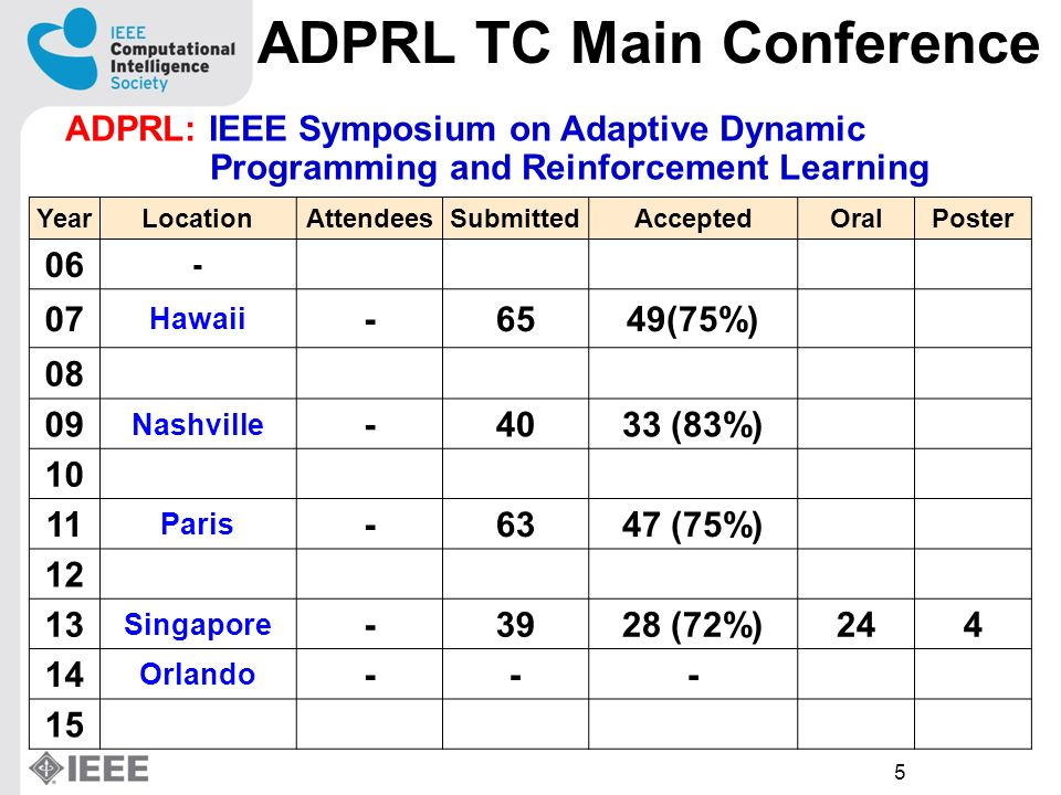 5 ADPRL TC Main Conference YearLocationAttendeesSubmittedAcceptedOralPoster 06 - 07 Hawaii -6549(75%) 08 09 Nashville -4033 (83%) 10 11 Paris -6347 (75%) 12 13 Singapore -3928 (72%)244 14 Orlando --- 15 ADPRL: IEEE Symposium on Adaptive Dynamic Programming and Reinforcement Learning