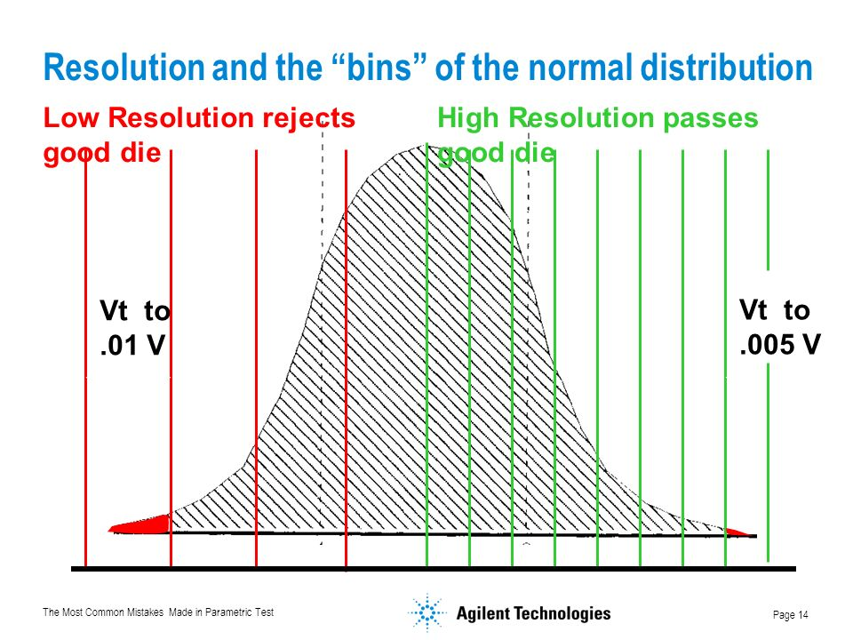 The Most Common Mistakes Made in Parametric Test Page 14 Resolution and the bins of the normal distribution Low Resolution rejects good die High Resolution passes good die Vt to.01 V Vt to.005 V