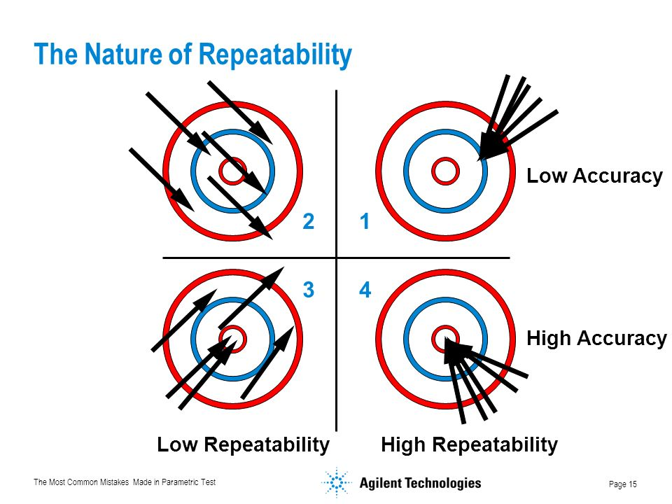 The Most Common Mistakes Made in Parametric Test Page 15 The Nature of Repeatability Low Accuracy High Accuracy Low RepeatabilityHigh Repeatability 12 4 3