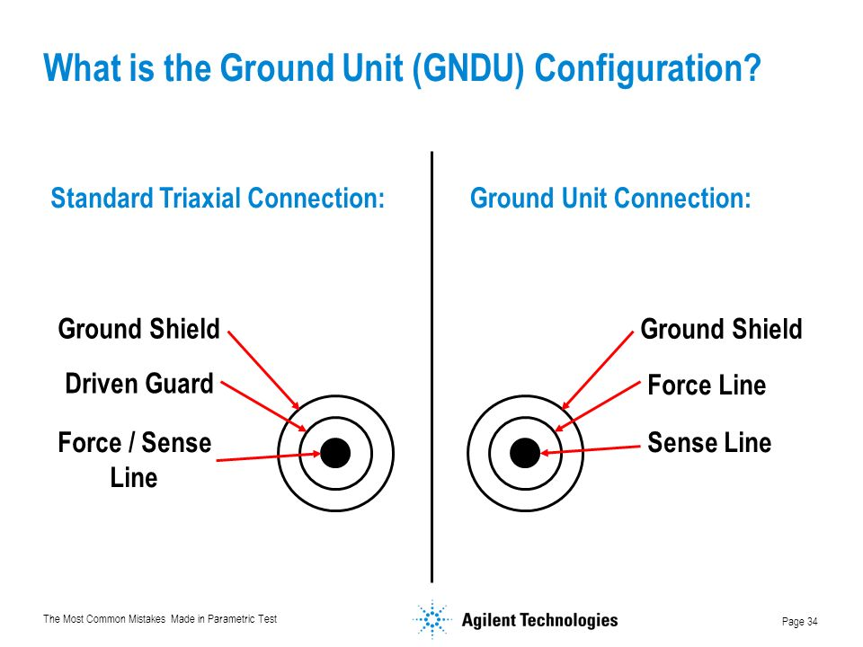 The Most Common Mistakes Made in Parametric Test Page 34 What is the Ground Unit (GNDU) Configuration.