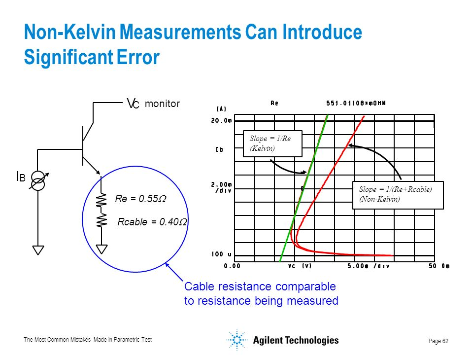 The Most Common Mistakes Made in Parametric Test Page 62 Non-Kelvin Measurements Can Introduce Significant Error Slope = 1/Re (Kelvin) Slope = 1/(Re+Rcable) (Non-Kelvin) I B Re = 0.55 Rcable = 0.40 V C monitor Cable resistance comparable to resistance being measured