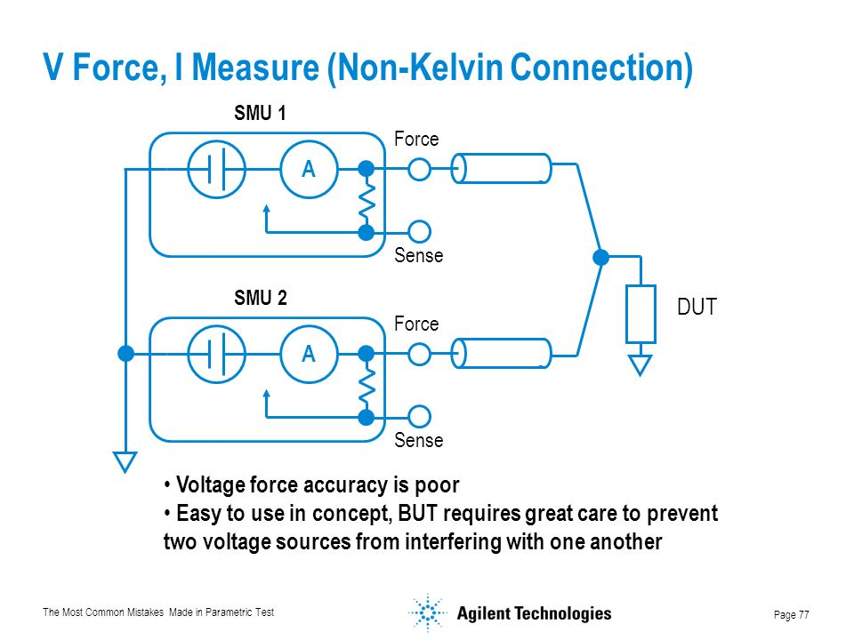 The Most Common Mistakes Made in Parametric Test Page 77 V Force, I Measure (Non-Kelvin Connection) Voltage force accuracy is poor Easy to use in concept, BUT requires great care to prevent two voltage sources from interfering with one another A Force Sense SMU 1 A Force Sense SMU 2 DUT