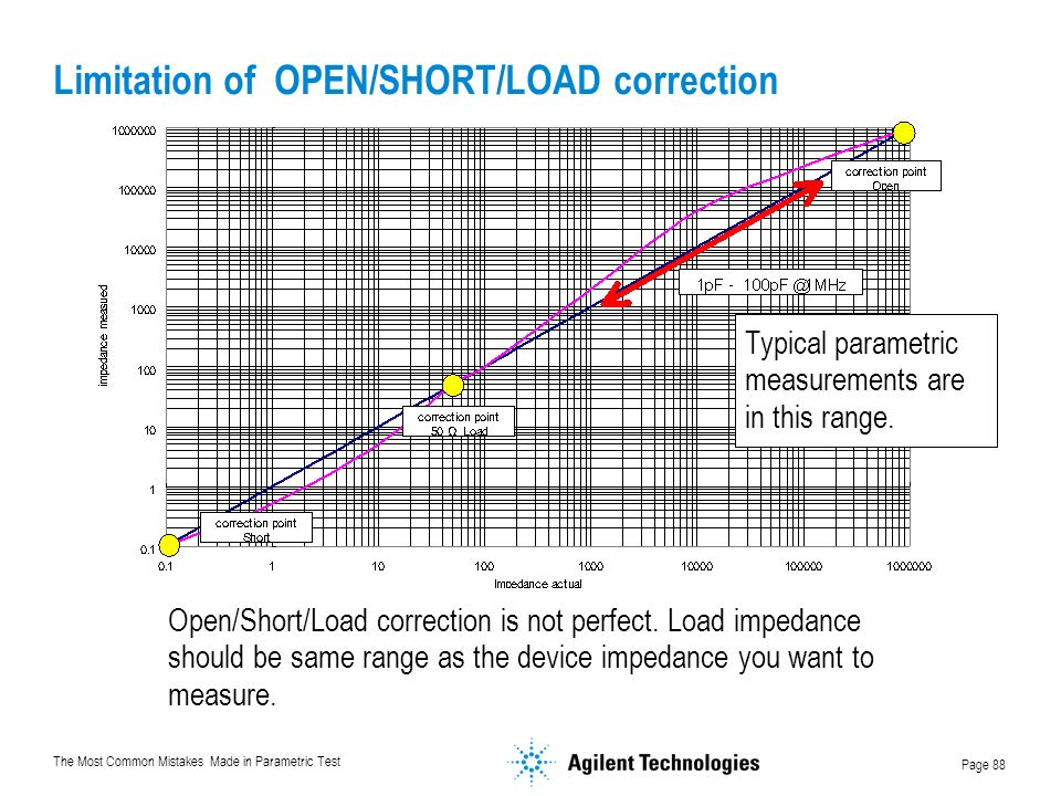 The Most Common Mistakes Made in Parametric Test Page 88 Limitation of OPEN/SHORT/LOAD correction Open/Short/Load correction is not perfect.