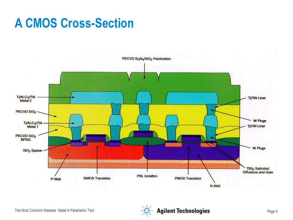 The Most Common Mistakes Made in Parametric Test Page 9 A CMOS Cross-Section
