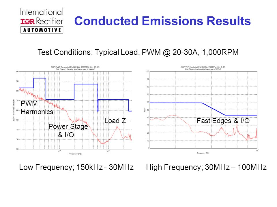 Conducted Emissions Results Test Conditions; Typical Load, PWM @ 20-30A, 1,000RPM PWM Harmonics Power Stage & I/O Load ZFast Edges & I/O Low Frequency; 150kHz - 30MHzHigh Frequency; 30MHz – 100MHz