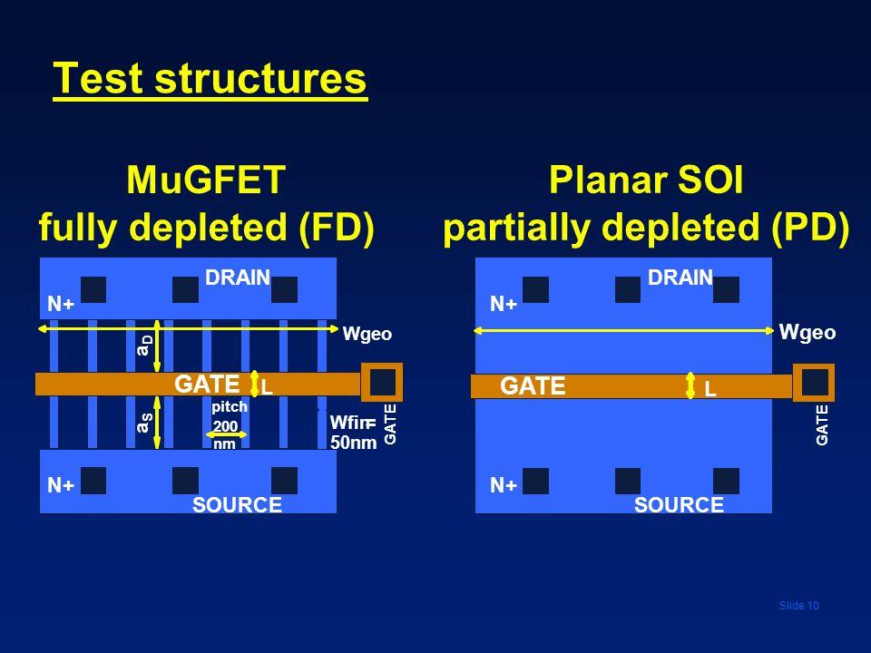 Slide 10 Test structures SCGS Lg MDR Wgeo L GATE SOURCE DRAIN N+ GATE N+ Planar SOI partially depleted (PD)