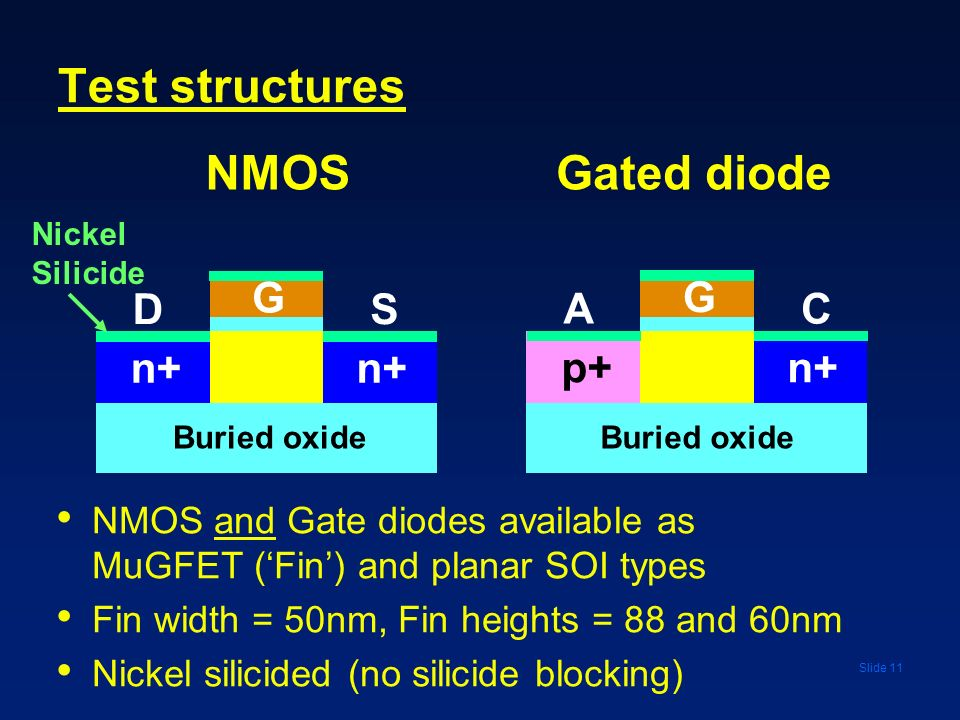 Slide 11 Test structures CA p+n+ G Gated diode NMOS and Gate diodes available as MuGFET (Fin) and planar SOI types Fin width = 50nm, Fin heights = 88
