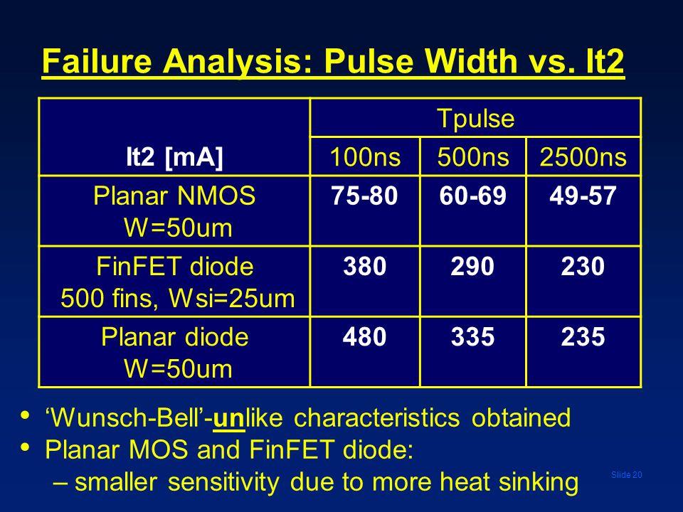 Slide 20 Failure Analysis: Pulse Width vs. It2 It2 [mA] Tpulse 100ns500ns2500ns Planar NMOS W=50um 75-8060-6949-57 FinFET diode 500 fins, Wsi=25um 380