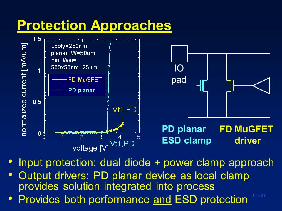 Slide 21 Protection Approaches Input protection: dual diode + power clamp approach Output drivers: PD planar device as local clamp provides solution i