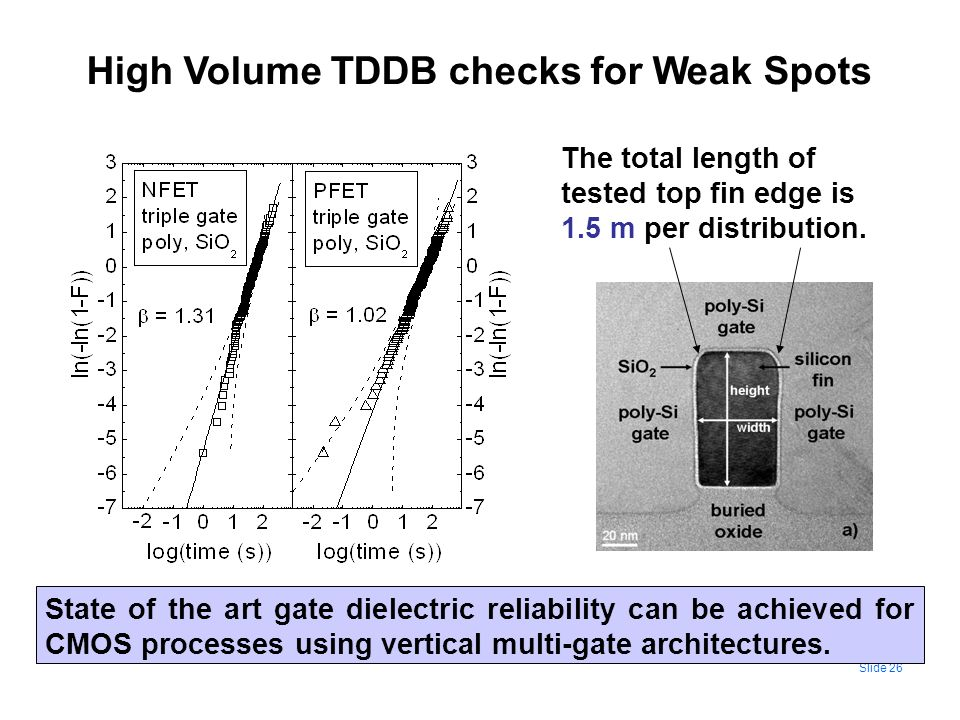 Slide 26 State of the art gate dielectric reliability can be achieved for CMOS processes using vertical multi-gate architectures. The total length of