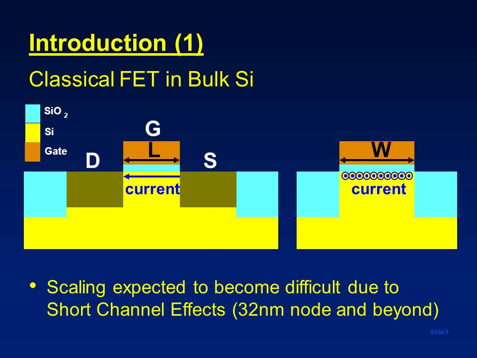 Slide 5 Introduction (1) Classical FET in Bulk Si SD G LW Scaling expected to become difficult due to Short Channel Effects (32nm node and beyond) SiO
