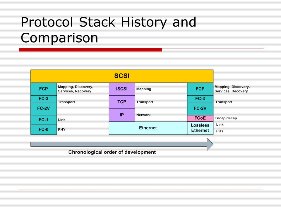 Protocol Stack History and Comparison
