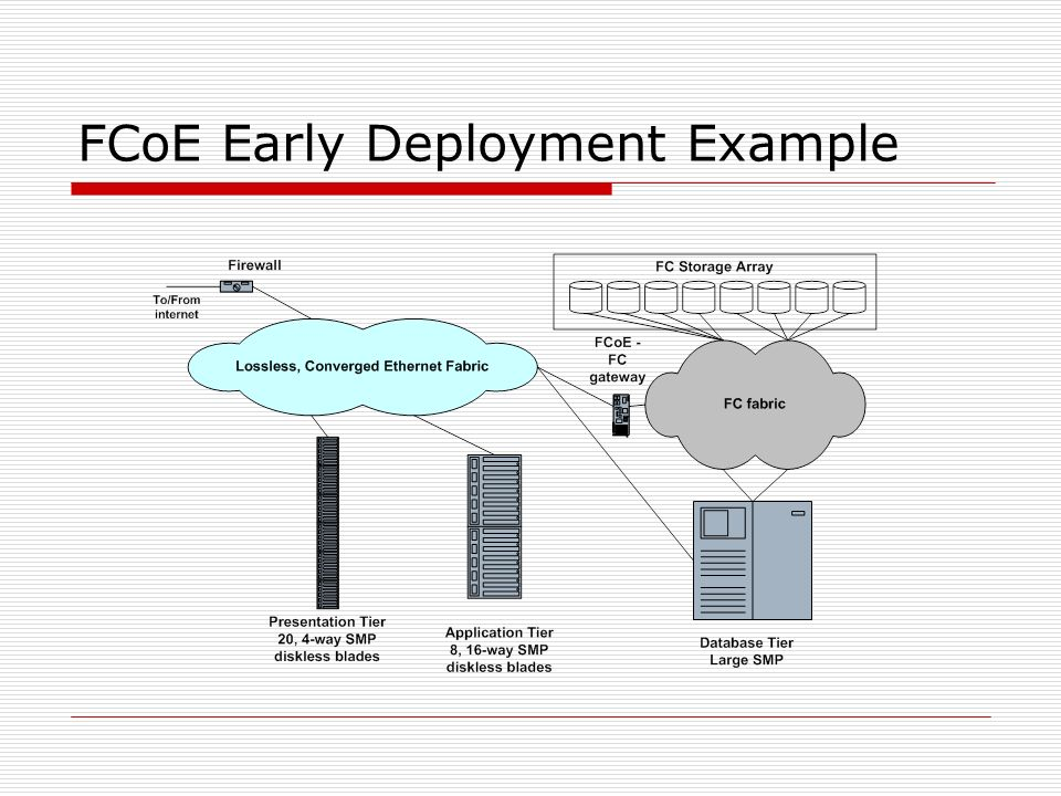 FCoE Early Deployment Example