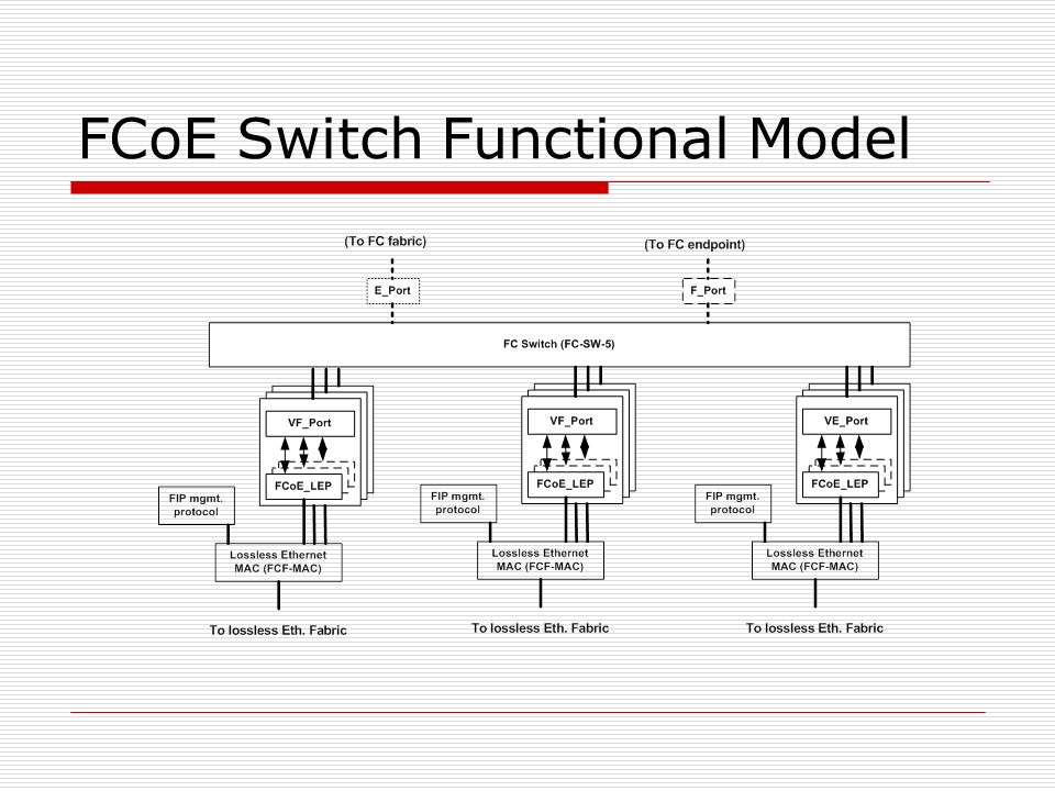 FCoE Switch Functional Model