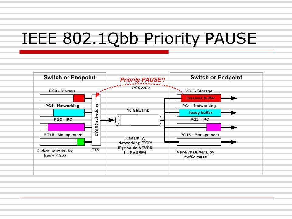 IEEE 802.1Qbb Priority PAUSE