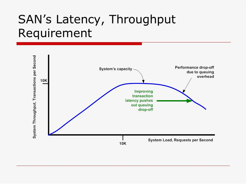 SANs Latency, Throughput Requirement
